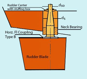 spade rudder