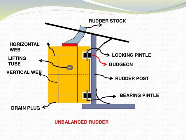 unbalanced rudder